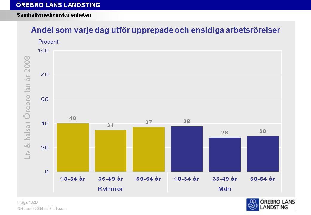 Fråga 132D, ålder och kön Liv & hälsa i Örebro län år 2008 Fråga 132D Oktober 2008/Leif Carlsson Procent Andel som varje dag utför upprepade och ensidiga arbetsrörelser