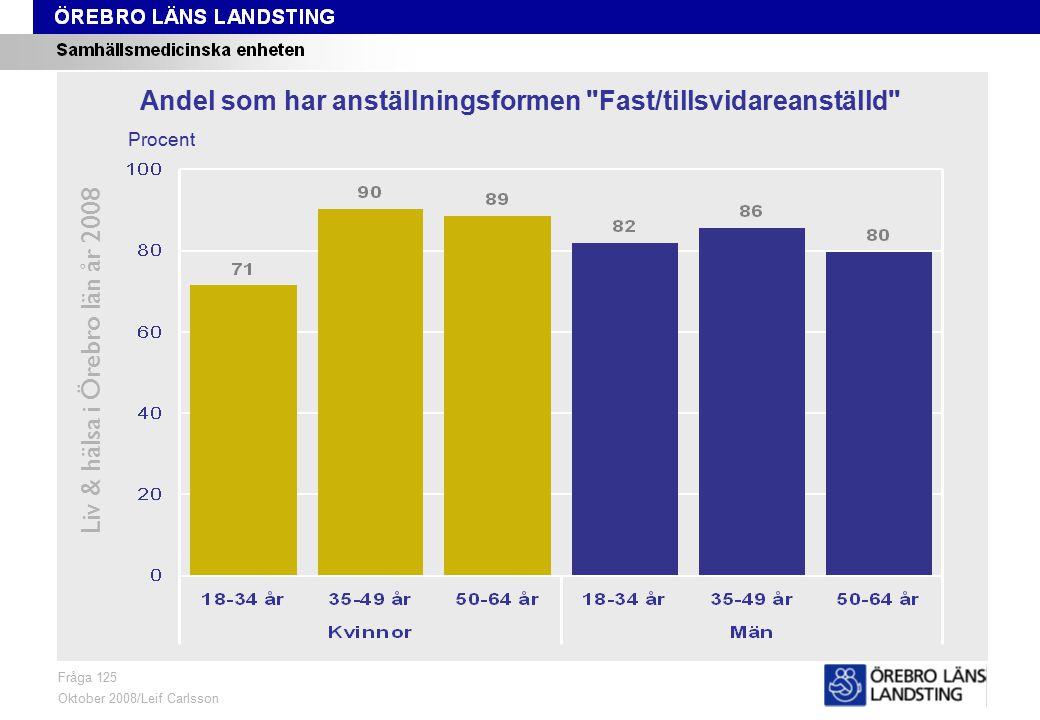 Fråga 125, ålder och kön Liv & hälsa i Örebro län år 2008 Fråga 125 Oktober 2008/Leif Carlsson Procent Andel som har anställningsformen Fast/tillsvidareanställd