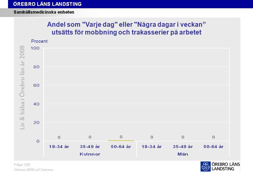 Fråga 132E, ålder och kön Liv & hälsa i Örebro län år 2008 Fråga 132E Oktober 2008/Leif Carlsson Procent Andel som Varje dag eller Några dagar i veckan utsätts för mobbning och trakasserier på arbetet