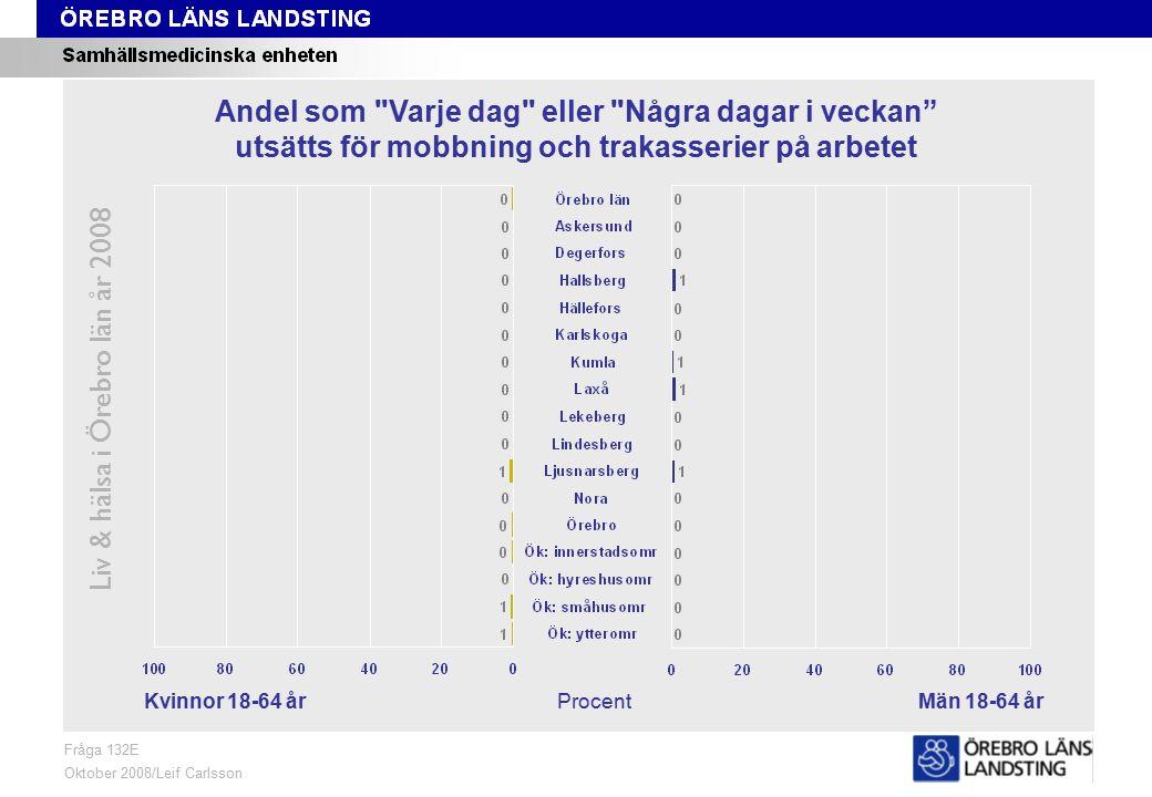 Fråga 132E, kön och område Liv & hälsa i Örebro län år 2008 Fråga 132E Oktober 2008/Leif Carlsson ProcentKvinnor 18-64 årMän 18-64 år Andel som Varje dag eller Några dagar i veckan utsätts för mobbning och trakasserier på arbetet