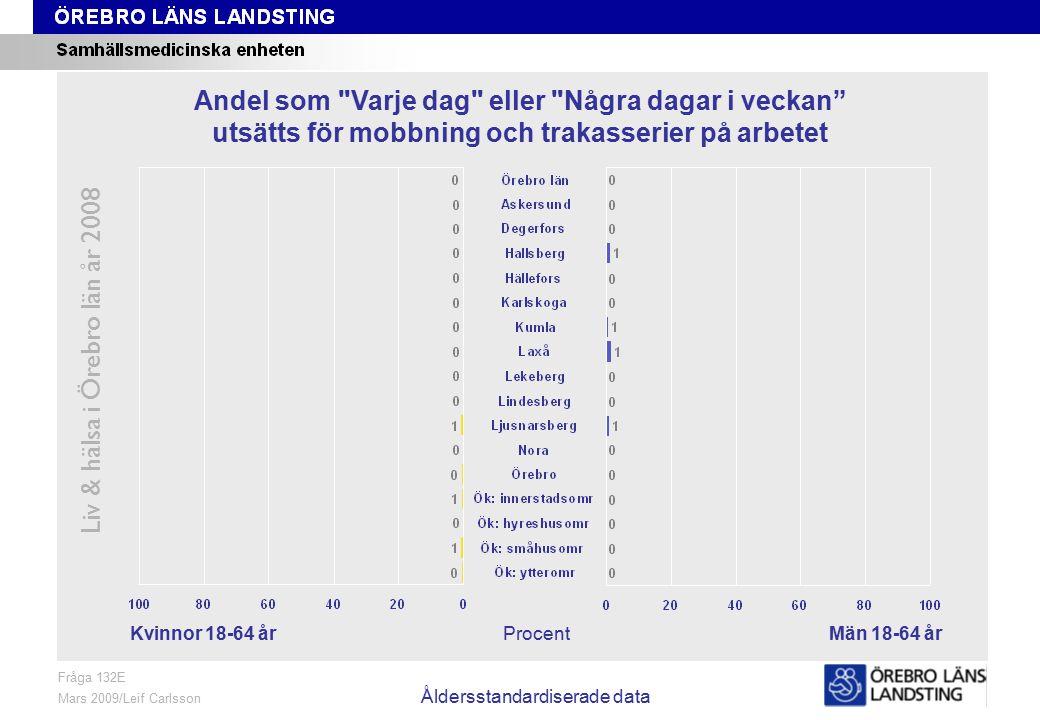 Fråga 132E, kön och område, åldersstandardiserade data Liv & hälsa i Örebro län år 2008 Fråga 132E Mars 2009/Leif Carlsson Åldersstandardiserade data ProcentKvinnor 18-64 årMän 18-64 år Andel som Varje dag eller Några dagar i veckan utsätts för mobbning och trakasserier på arbetet