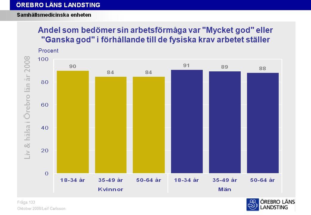Fråga 133, ålder och kön Liv & hälsa i Örebro län år 2008 Fråga 133 Oktober 2008/Leif Carlsson Procent Andel som bedömer sin arbetsförmåga var Mycket god eller Ganska god i förhållande till de fysiska krav arbetet ställer