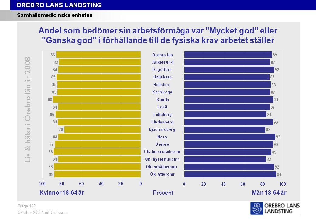 Fråga 133, kön och område Liv & hälsa i Örebro län år 2008 Fråga 133 Oktober 2008/Leif Carlsson ProcentKvinnor 18-64 årMän 18-64 år Andel som bedömer sin arbetsförmåga var Mycket god eller Ganska god i förhållande till de fysiska krav arbetet ställer