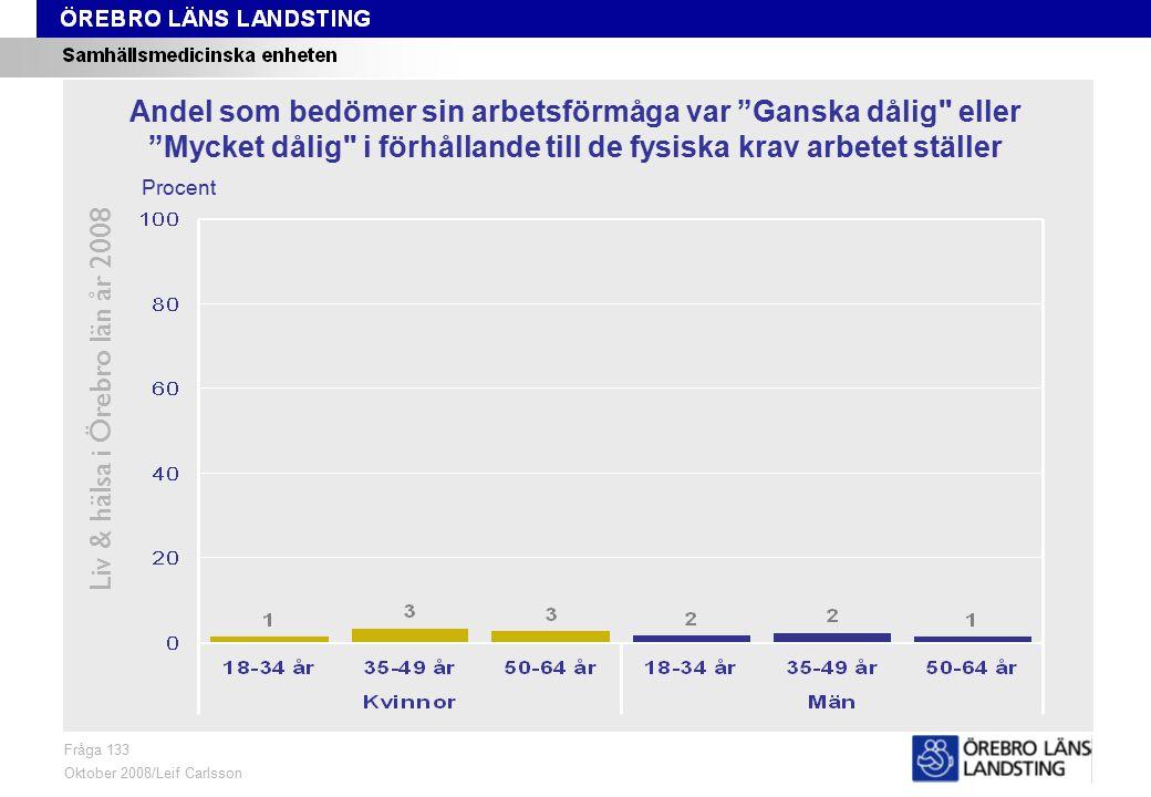 Fråga 133, ålder och kön Liv & hälsa i Örebro län år 2008 Fråga 133 Oktober 2008/Leif Carlsson Procent Andel som bedömer sin arbetsförmåga var Ganska dålig eller Mycket dålig i förhållande till de fysiska krav arbetet ställer