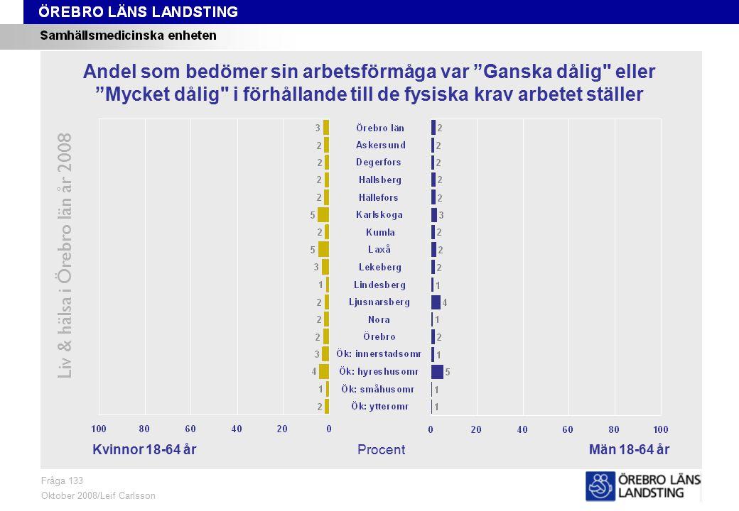 Fråga 133, kön och område Liv & hälsa i Örebro län år 2008 Fråga 133 Oktober 2008/Leif Carlsson ProcentKvinnor 18-64 årMän 18-64 år Andel som bedömer