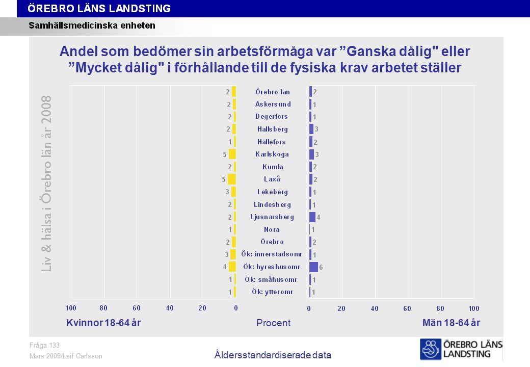 Fråga 133, kön och område, åldersstandardiserade data Liv & hälsa i Örebro län år 2008 Fråga 133 Mars 2009/Leif Carlsson Åldersstandardiserade data Pr