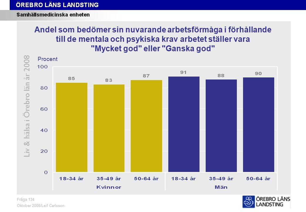 Fråga 134, ålder och kön Liv & hälsa i Örebro län år 2008 Fråga 134 Oktober 2008/Leif Carlsson Procent Andel som bedömer sin nuvarande arbetsförmåga i förhållande till de mentala och psykiska krav arbetet ställer vara Mycket god eller Ganska god