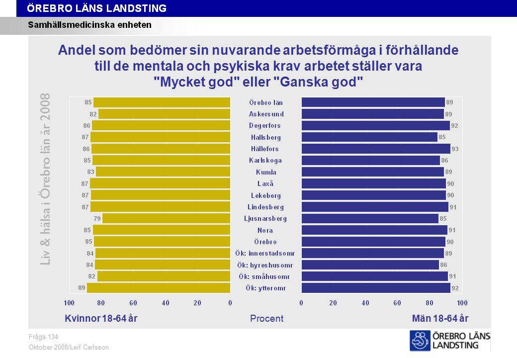 Fråga 134, kön och område Liv & hälsa i Örebro län år 2008 Fråga 134 Oktober 2008/Leif Carlsson ProcentKvinnor 18-64 årMän 18-64 år Andel som bedömer sin nuvarande arbetsförmåga i förhållande till de mentala och psykiska krav arbetet ställer vara Mycket god eller Ganska god