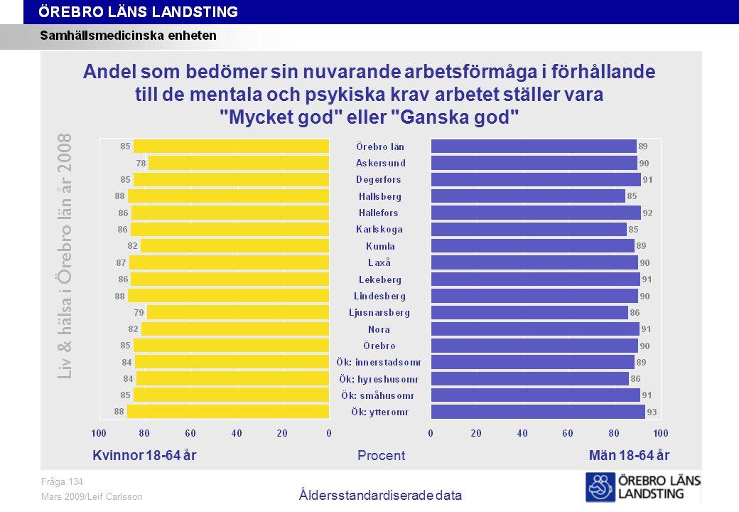 Fråga 134, kön och område, åldersstandardiserade data Liv & hälsa i Örebro län år 2008 Fråga 134 Mars 2009/Leif Carlsson Åldersstandardiserade data ProcentKvinnor 18-64 årMän 18-64 år Andel som bedömer sin nuvarande arbetsförmåga i förhållande till de mentala och psykiska krav arbetet ställer vara Mycket god eller Ganska god