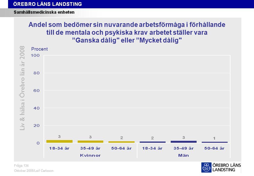 Fråga 134, ålder och kön Liv & hälsa i Örebro län år 2008 Fråga 134 Oktober 2008/Leif Carlsson Procent Andel som bedömer sin nuvarande arbetsförmåga i förhållande till de mentala och psykiska krav arbetet ställer vara Ganska dålig eller Mycket dålig