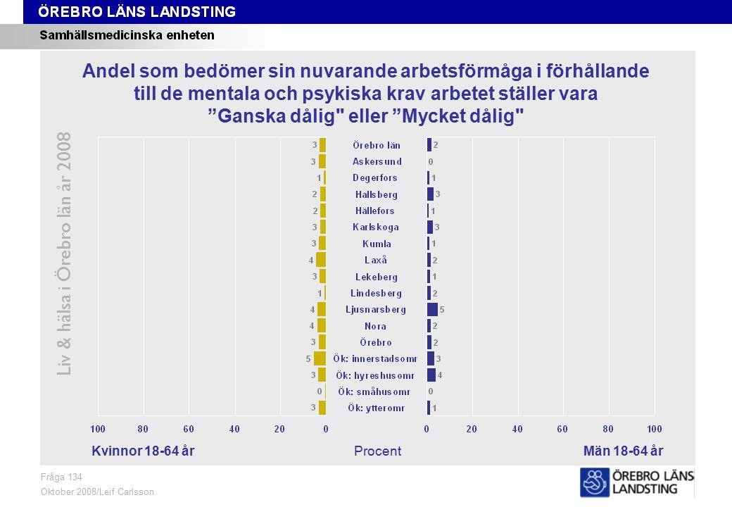 Fråga 134, kön och område Liv & hälsa i Örebro län år 2008 Fråga 134 Oktober 2008/Leif Carlsson ProcentKvinnor 18-64 årMän 18-64 år Andel som bedömer sin nuvarande arbetsförmåga i förhållande till de mentala och psykiska krav arbetet ställer vara Ganska dålig eller Mycket dålig