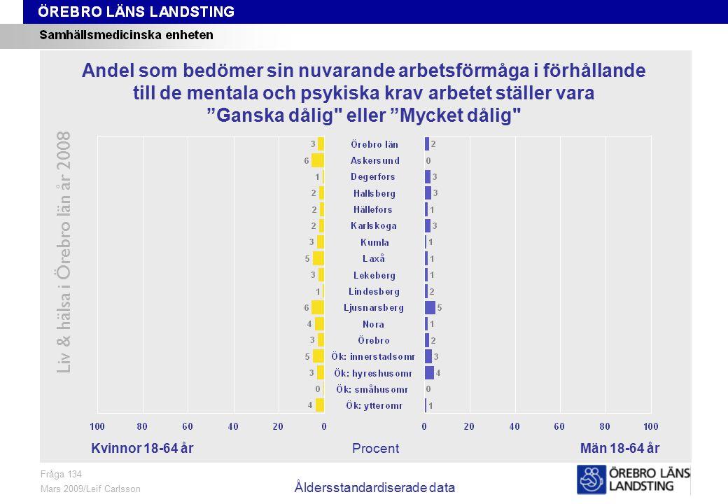 Fråga 134, kön och område, åldersstandardiserade data Liv & hälsa i Örebro län år 2008 Fråga 134 Mars 2009/Leif Carlsson Åldersstandardiserade data ProcentKvinnor 18-64 årMän 18-64 år Andel som bedömer sin nuvarande arbetsförmåga i förhållande till de mentala och psykiska krav arbetet ställer vara Ganska dålig eller Mycket dålig