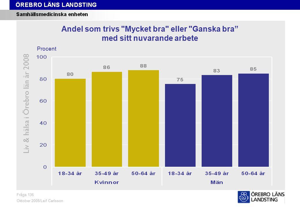Fråga 136, ålder och kön Liv & hälsa i Örebro län år 2008 Fråga 136 Oktober 2008/Leif Carlsson Procent Andel som trivs