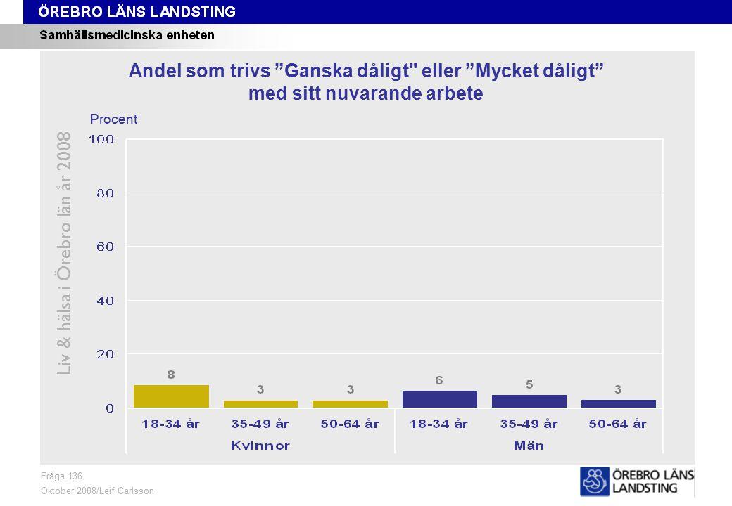 Fråga 136, ålder och kön Liv & hälsa i Örebro län år 2008 Fråga 136 Oktober 2008/Leif Carlsson Procent Andel som trivs Ganska dåligt eller Mycket dåligt med sitt nuvarande arbete