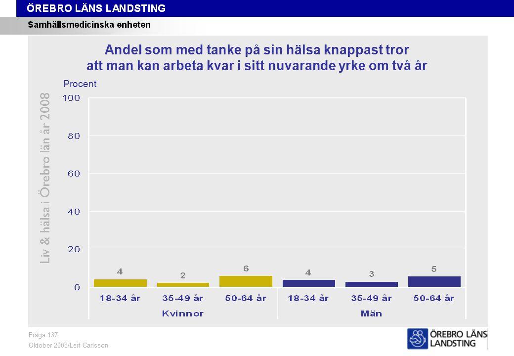 Fråga 137, ålder och kön Liv & hälsa i Örebro län år 2008 Fråga 137 Oktober 2008/Leif Carlsson Procent Andel som med tanke på sin hälsa knappast tror att man kan arbeta kvar i sitt nuvarande yrke om två år