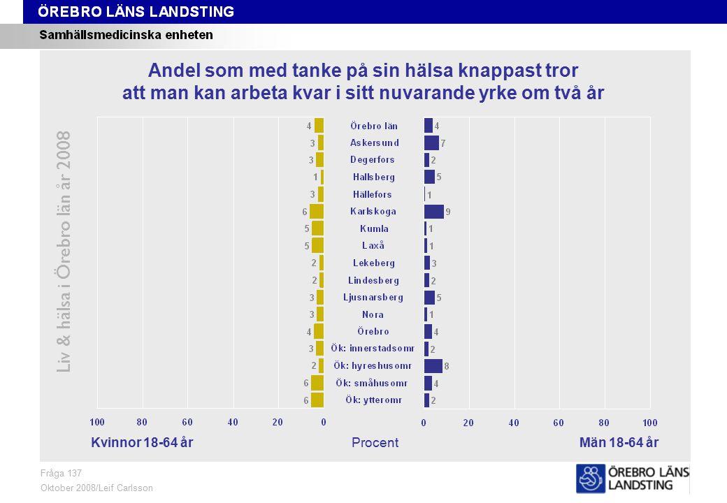 Fråga 137, kön och område Liv & hälsa i Örebro län år 2008 Fråga 137 Oktober 2008/Leif Carlsson ProcentKvinnor 18-64 årMän 18-64 år Andel som med tanke på sin hälsa knappast tror att man kan arbeta kvar i sitt nuvarande yrke om två år