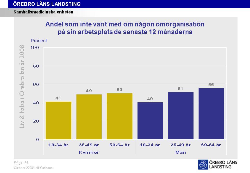 Fråga 138, ålder och kön Liv & hälsa i Örebro län år 2008 Fråga 138 Oktober 2008/Leif Carlsson Procent Andel som inte varit med om någon omorganisation på sin arbetsplats de senaste 12 månaderna