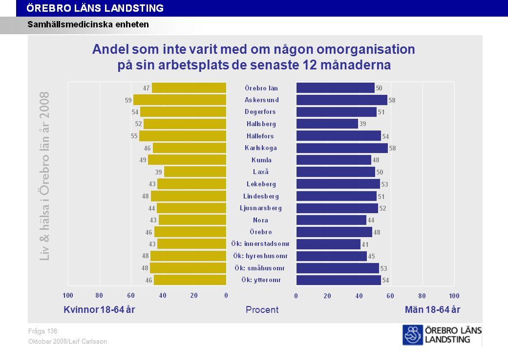 Fråga 138, kön och område Liv & hälsa i Örebro län år 2008 Fråga 138 Oktober 2008/Leif Carlsson ProcentKvinnor 18-64 årMän 18-64 år Andel som inte varit med om någon omorganisation på sin arbetsplats de senaste 12 månaderna