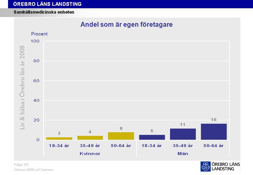 Fråga 125, ålder och kön Liv & hälsa i Örebro län år 2008 Fråga 125 Oktober 2008/Leif Carlsson Procent Andel som är egen företagare