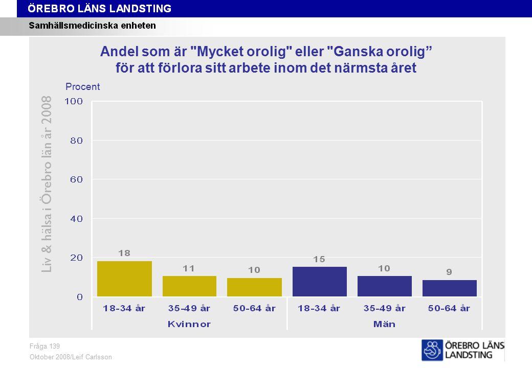 Fråga 139, ålder och kön Liv & hälsa i Örebro län år 2008 Fråga 139 Oktober 2008/Leif Carlsson Procent Andel som är Mycket orolig eller Ganska orolig för att förlora sitt arbete inom det närmsta året