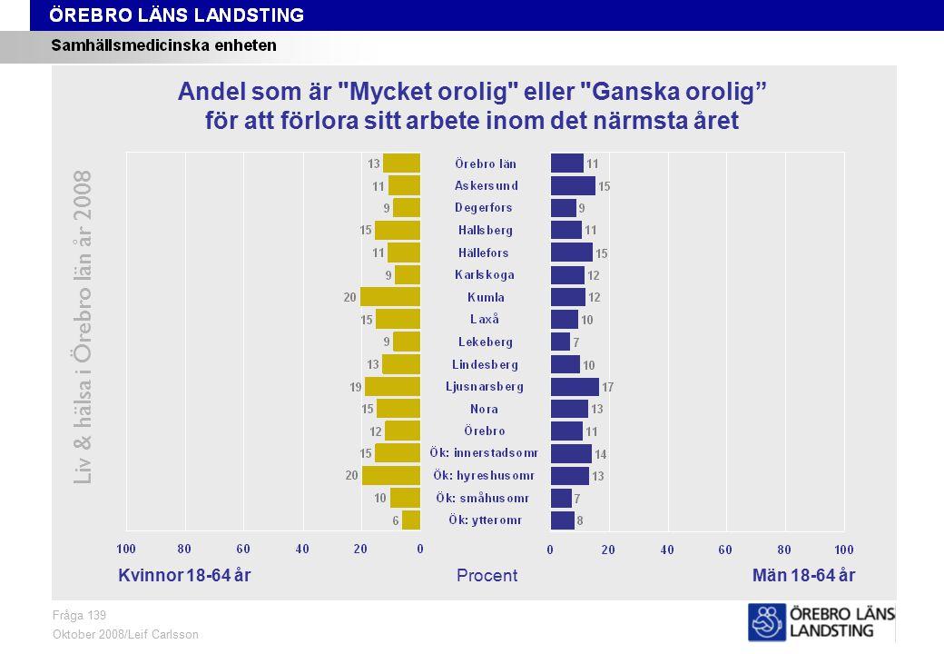 Fråga 139, kön och område Liv & hälsa i Örebro län år 2008 Fråga 139 Oktober 2008/Leif Carlsson ProcentKvinnor 18-64 årMän 18-64 år Andel som är