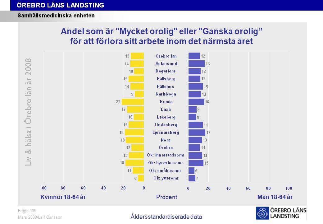 Fråga 139, kön och område, åldersstandardiserade data Liv & hälsa i Örebro län år 2008 Fråga 139 Mars 2009/Leif Carlsson Åldersstandardiserade data Pr