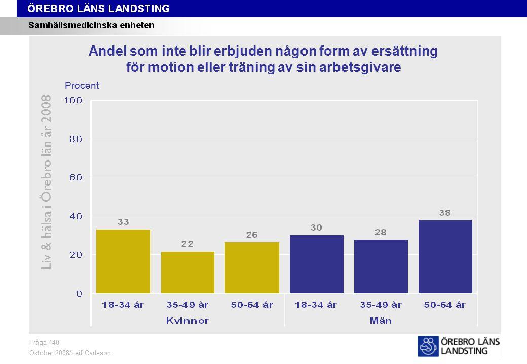 Fråga 140, ålder och kön Liv & hälsa i Örebro län år 2008 Fråga 140 Oktober 2008/Leif Carlsson Procent Andel som inte blir erbjuden någon form av ersättning för motion eller träning av sin arbetsgivare
