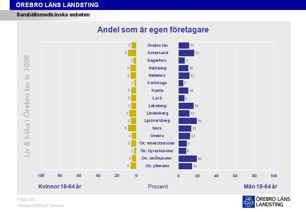 Fråga 125, kön och område Liv & hälsa i Örebro län år 2008 Fråga 125 Oktober 2008/Leif Carlsson ProcentKvinnor 18-64 årMän 18-64 år Andel som är egen företagare