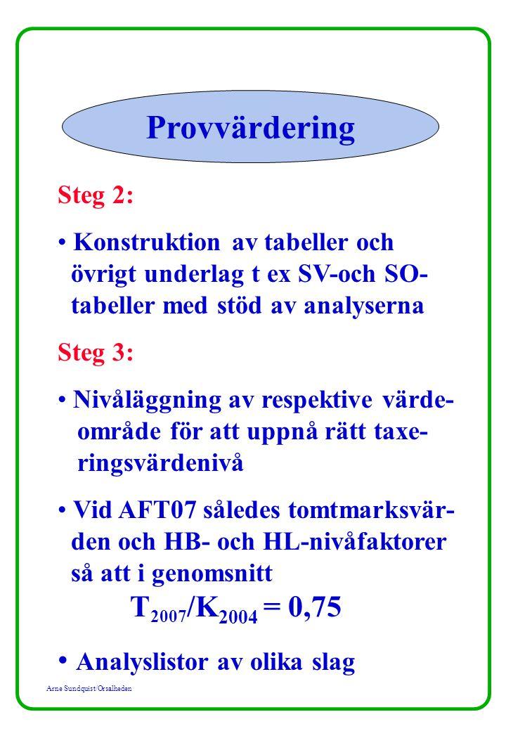 Arne Sundquist/Orsalheden Provvärdering Steg 2: Konstruktion av tabeller och övrigt underlag t ex SV-och SO- tabeller med stöd av analyserna Steg 3: Nivåläggning av respektive värde- område för att uppnå rätt taxe- ringsvärdenivå Vid AFT07 således tomtmarksvär- den och HB- och HL-nivåfaktorer så att i genomsnitt T 2007 /K 2004 = 0,75 Analyslistor av olika slag