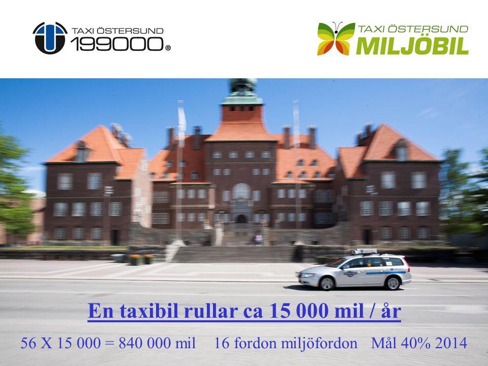 Utmaningar biogas Svårighet att hitta lämpliga biogasfordon för vår yrkestrafik Dyrt och svårt att beställa specialbyggda fordon Svårt att få biogas kostnadsneutralt måste subventioneras av Taxi Östersund 1 tankställe i hela norrlands inland !??