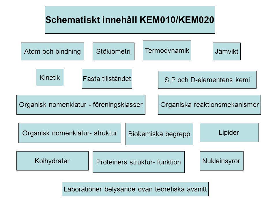 JämviktStökiometri Fasta tillståndet Termodynamik Atom och bindning S,P och D-elementens kemi Kinetik Lipider Proteiners struktur- funktion Organisk nomenklatur - föreningsklasserOrganiska reaktionsmekanismer Kolhydrater Nukleinsyror Organisk nomenklatur- struktur Biokemiska begrepp Schematiskt innehåll KEM010/KEM020 Laborationer belysande ovan teoretiska avsnitt