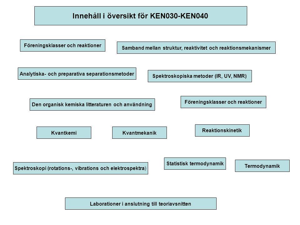 Innehåll i översikt för KEN050-KEN070 Oorganiska ämnens struktur och egenskaperFasta tillståndets kemi Bindningslära för komplexa molekylerFördjupad jämviktslära Växelverkan mellan information, konformation och metabolism Lagring, överföring och expression Strukturbestämningstekniker Bioenergetik Laborationer i anslutning till teoriavsnitten Atomspektroskopiska metoder Biosyntes av makromolekyler Jonjämvikter och titrermetoderModerna instrumentella analysmetoder Tillämpad statistik