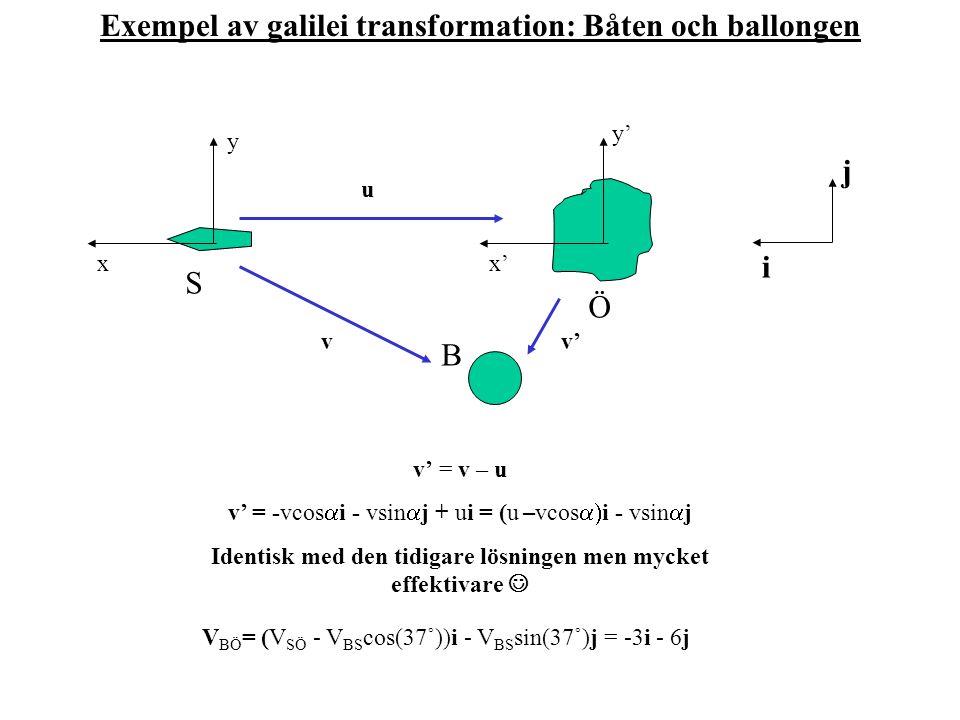 v' = v – u v' = -vcos  i - vsin  j + ui = (u –vcos  i - vsin  j Identisk med den tidigare lösningen men mycket effektivare V BÖ = (V SÖ - V BS co