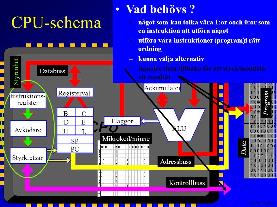 Anders Sjögren CPU-schema Instruktions- register Avkodare Styrkretsar Registerval Flaggor Ackumulator B C E D H L SP PC ALU Primärminne Data Styrenhet