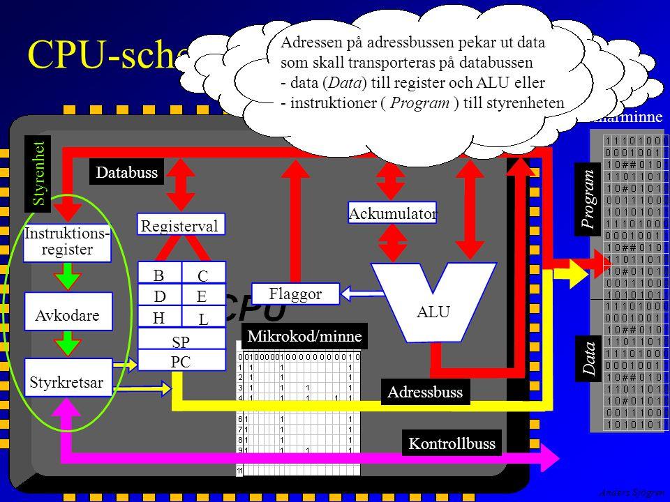 Anders Sjögren CPU-schema Instruktions- register Avkodare Styrkretsar Registerval Flaggor Ackumulator B C E D H L SP PC ALU Primärminne Program Data Styrenhet Databuss Adressbuss Kontrollbuss Mikrokod/minne Adressen på adressbussen pekar ut data som skall transporteras på databussen - data (Data) till register och ALU eller - instruktioner ( Program ) till styrenheten