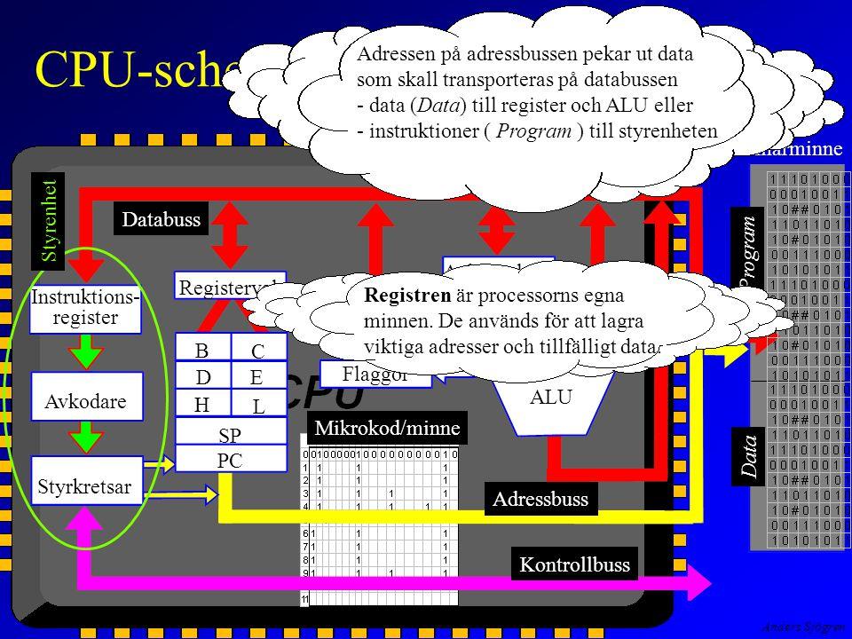 Anders Sjögren CPU-schema Instruktions- register Avkodare Styrkretsar Registerval Flaggor Ackumulator B C E D H L SP PC ALU Primärminne Program Data Styrenhet Databuss Adressbuss Kontrollbuss Mikrokod/minne Adressen på adressbussen pekar ut data som skall transporteras på databussen - data (Data) till register och ALU eller - instruktioner ( Program ) till styrenheten Registren är processorns egna minnen.