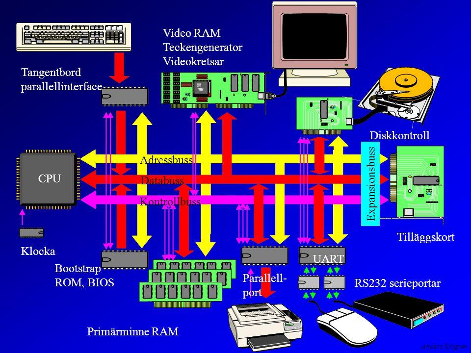 Anders Sjögren Klocka CPU Tangentbord parallellinterface Video RAM Teckengenerator Videokretsar Diskkontroll Expansionsbuss Tilläggskort UART RS232 serieportar Primärminne RAM Bootstrap ROM, BIOS Adressbuss Databuss Kontrollbuss Parallell- port