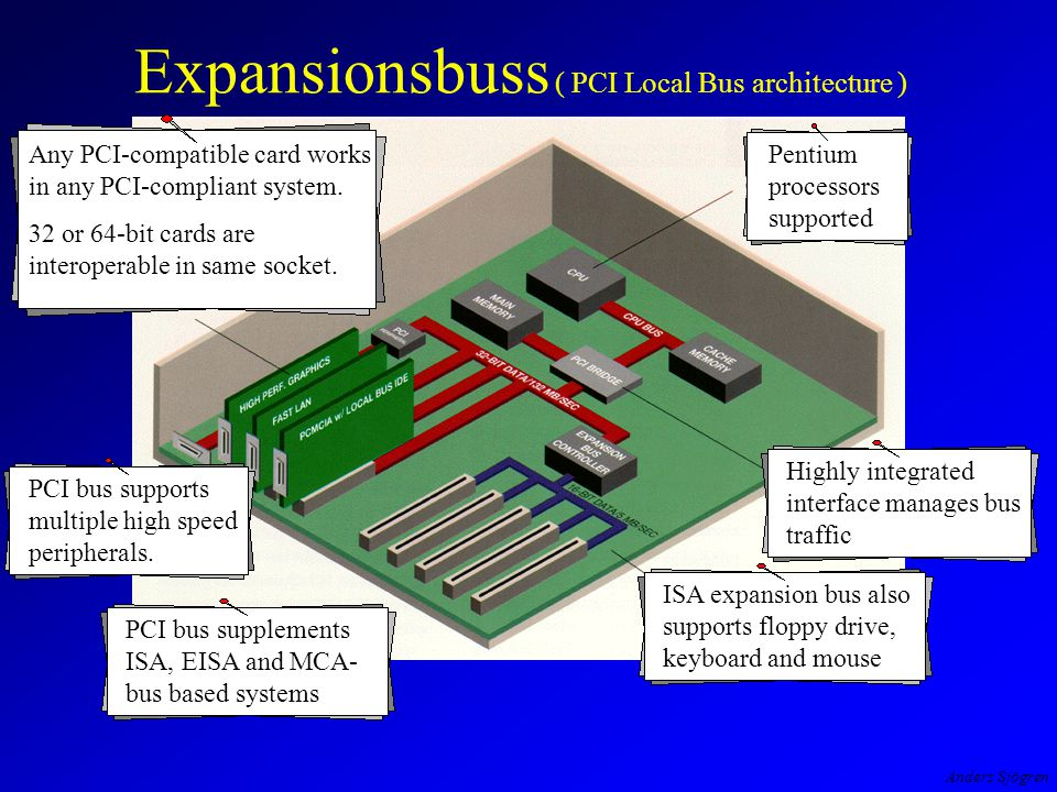 Anders Sjögren Expansionsbuss ( PCI Local Bus architecture ) Pentium processors supported Highly integrated interface manages bus traffic ISA expansion bus also supports floppy drive, keyboard and mouse PCI bus supplements ISA, EISA and MCA- bus based systems PCI bus supports multiple high speed peripherals.