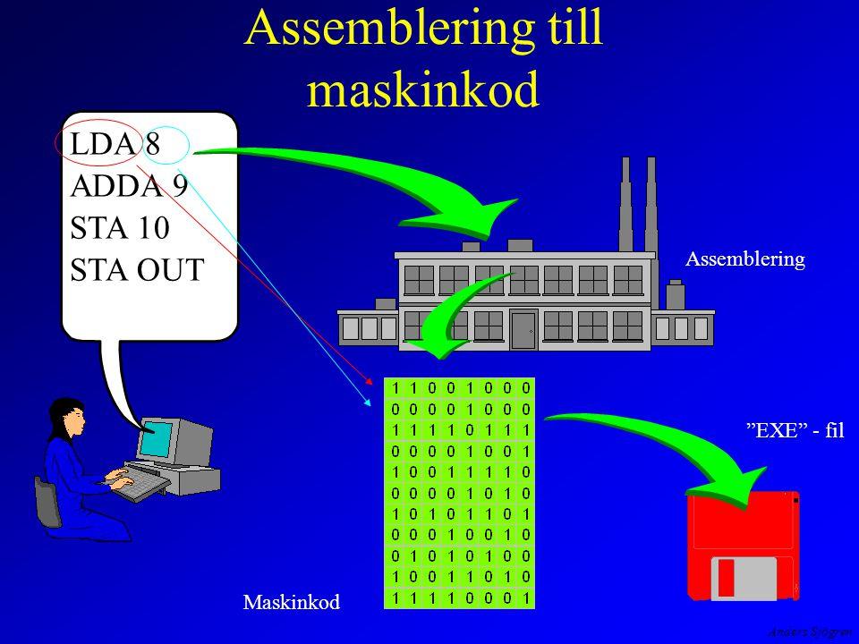 Anders Sjögren Assemblering till maskinkod LDA 8 ADDA 9 STA 10 STA OUT Assemblering Maskinkod EXE - fil