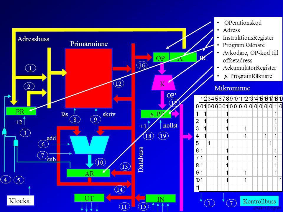 Anders Sjögren Databuss 1918 19 17 16 15 13 12 11 10 98 7 6 5 4 3 2 1 14 +1 lässkriv add sub nollst OP' IR Adressbuss PR AR OPA K  PR UT IN 1 7 Klocka Primärminne Mikrominne +2 OPerationskod Adress InstruktionsRegister ProgramRäknare Avkodare, OP-kod till offsetadress AckumulatorRegister  ProgramRäknare Kontrollbuss