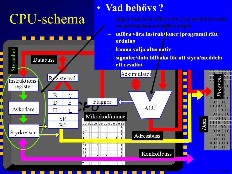 Anders Sjögren CPU-schema Instruktions- register Avkodare Styrkretsar Registerval Flaggor Ackumulator B C E D H L SP PC ALU Primärminne Data Styrenhet Databuss Adressbuss Kontrollbuss Mikrokod/minne Vad behövs .