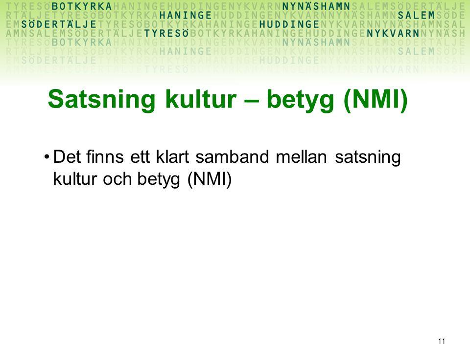 11 Satsning kultur – betyg (NMI) Det finns ett klart samband mellan satsning kultur och betyg (NMI)