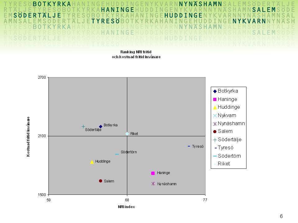 7 Satsning och betyg (NMI) Sammantaget för kultur och fritid visas inget entydigt samband mellan satsade medel och betyg (NMI)