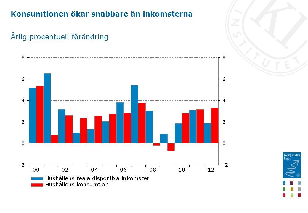 Konsumtionen ökar snabbare än inkomsterna Årlig procentuell förändring