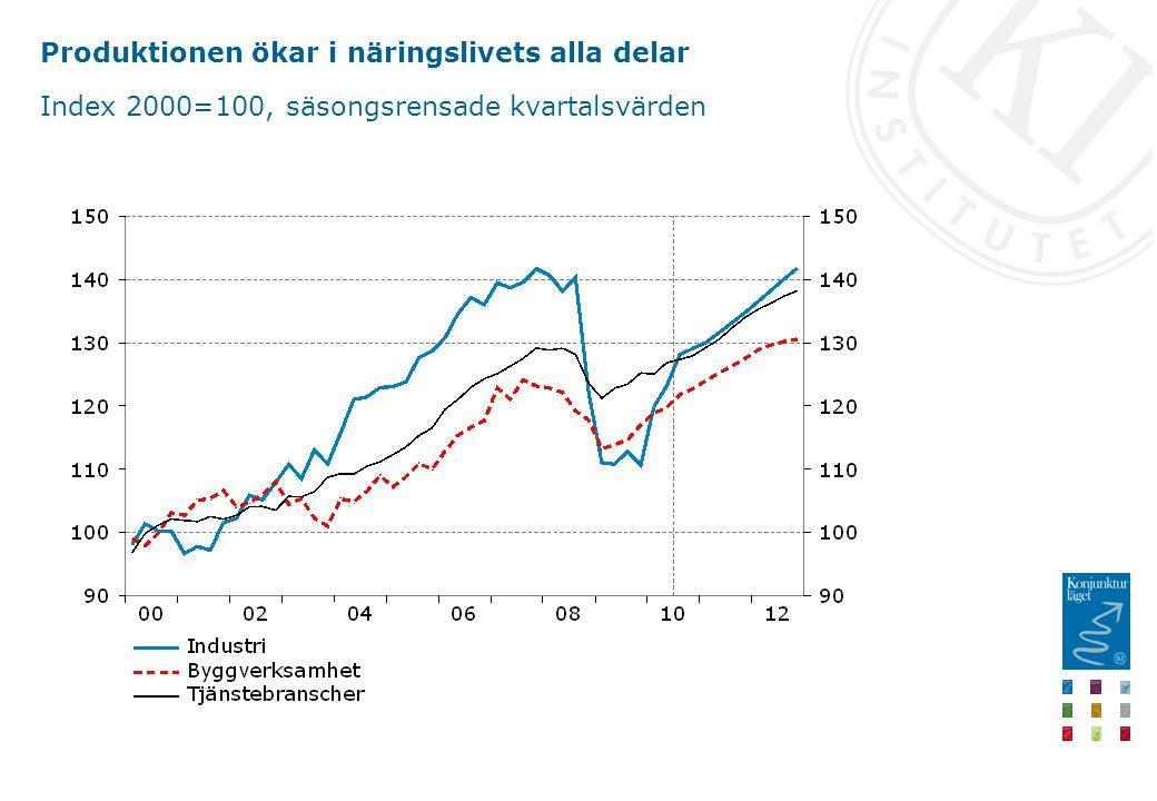 Produktionen ökar i näringslivets alla delar Index 2000=100, säsongsrensade kvartalsvärden
