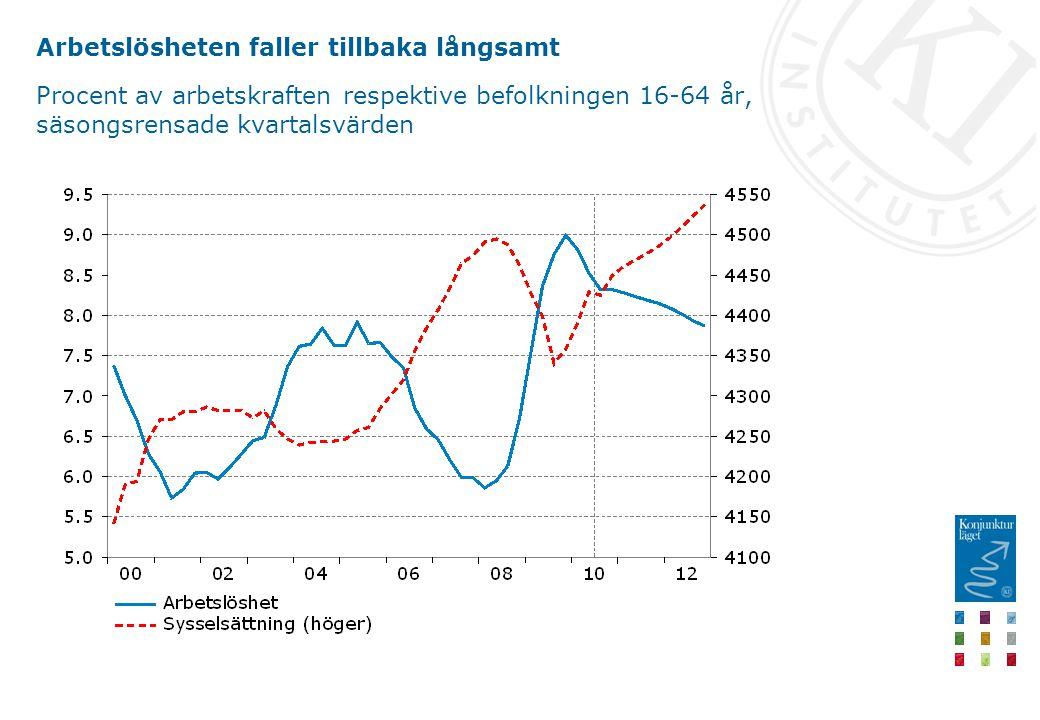 Arbetslösheten faller tillbaka långsamt Procent av arbetskraften respektive befolkningen 16-64 år, säsongsrensade kvartalsvärden