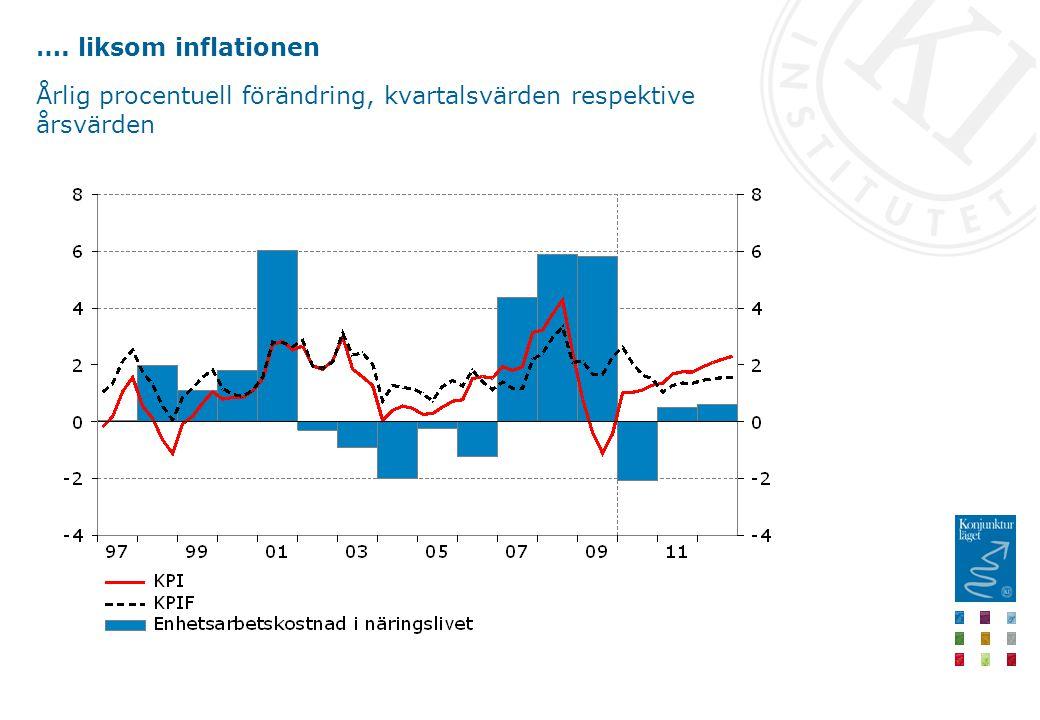 …. liksom inflationen Årlig procentuell förändring, kvartalsvärden respektive årsvärden