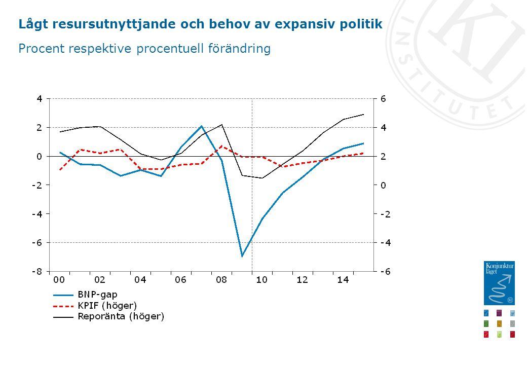 Lågt resursutnyttjande och behov av expansiv politik Procent respektive procentuell förändring