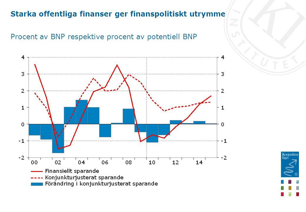 Starka offentliga finanser ger finanspolitiskt utrymme Procent av BNP respektive procent av potentiell BNP