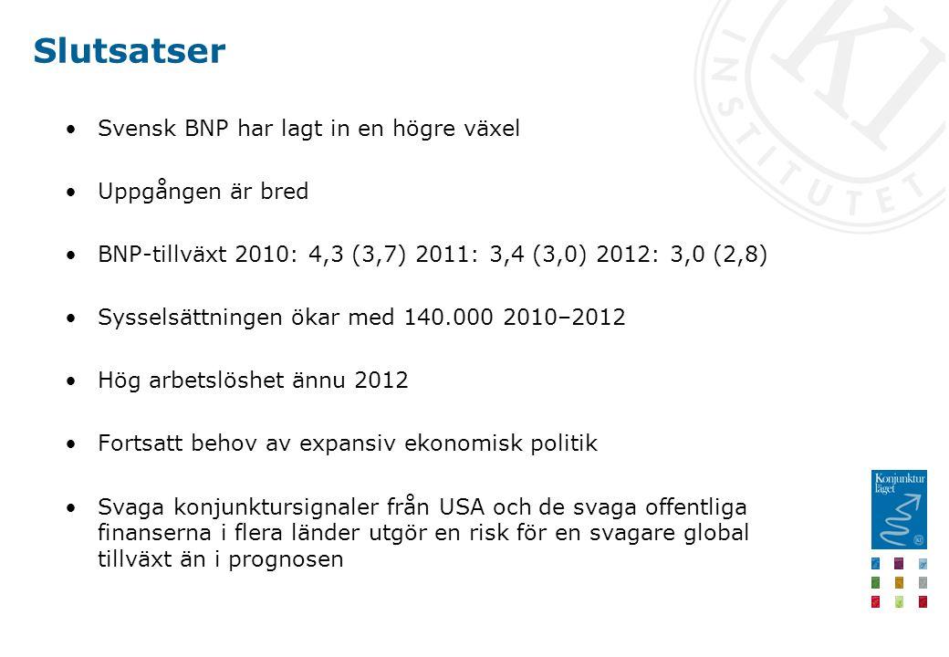 Slutsatser Svensk BNP har lagt in en högre växel Uppgången är bred BNP-tillväxt 2010: 4,3 (3,7) 2011: 3,4 (3,0) 2012: 3,0 (2,8) Sysselsättningen ökar med 140.000 2010–2012 Hög arbetslöshet ännu 2012 Fortsatt behov av expansiv ekonomisk politik Svaga konjunktursignaler från USA och de svaga offentliga finanserna i flera länder utgör en risk för en svagare global tillväxt än i prognosen